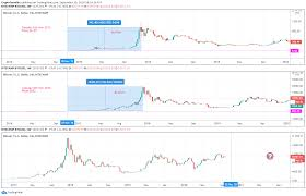 Trade ideas, forecasts and market news are at your disposal as well. Eyes On Post Election Price Action For Bitstamp Btcusd By Cryptotennille Tradingview