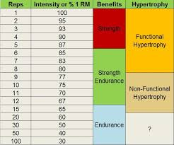 Deadlift Max Chart How Much Can You Lift How To Calculate Your One Rep Max