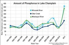 Toxic Algae Bloom Spreads To New Areas In Lake Champlain