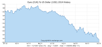 Euro V Dollar Chart 1400 Eur Euro Eur To Us Dollar Usd Currency Exchange