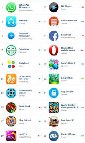 Opera mini runs on thousands of phones, including the affordable samsung z1 smartphone based on the tizen os. Top 20 Most Downloaded Tizen Apps For August 2016 Iot Gadgets