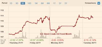 Iran Oil Price Chart Iranian Crude Oil Wont Flood The Market Anytime Soon
