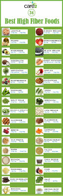 Low Fibre Food Chart Dietary Fiber Benefits Myths And Food List