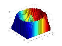 3d Bar Chart Matlab More Advanced Plotting Features