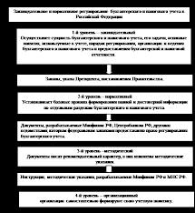 Дипломная работа Совершенствование учетной политики организации  Рис 4 Законодательное и нормативное регулирование бухгалтерского и налогового yчета в России