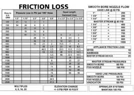 Fire Department Friction Loss Chart Firefighter Friction Loss Formula Related Keywords