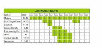 Arkansas River Hatch Chart