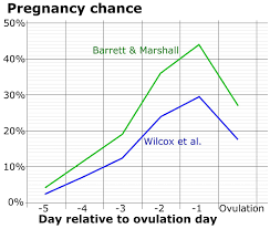 Ovulation Chart Pregnancy Signs Fertility Awareness Wikipedia