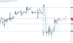 Fdax1 Charts And Quotes Tradingview