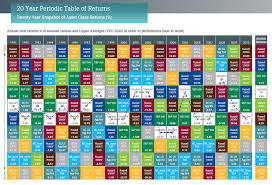 Why Asset Class Diversification Is Superior The Investment