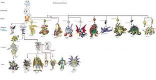 Digimon Evolution Chart Patamon Anime Wallpapers