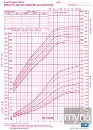 Weight Chart For Girl Height weight growth charts for girls ages 24240 Myria 1