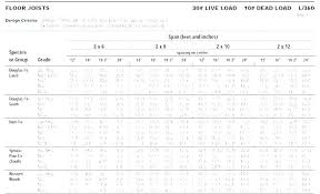 Pine Span Chart How Far Can A 2 X 8 Rafter Span Retratosporivan Co