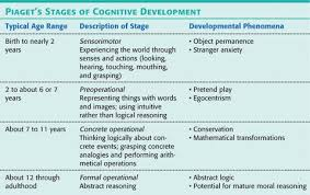 Piaget S Stages Of Cognitive Development Chart Overview On Jean Piagets Theory Of Cognitive Development