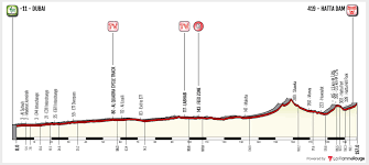 UAE Tour 2019 – Stage 4 Preview – Ciclismo Internacional