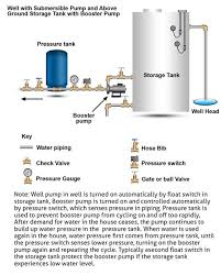 water well pump system diagram how and pressure systems work Well Pump Wiring Diagram wiring diagram water well pump system diagram how and pressure systems work water well pump system well pump wiring diagrams 2 wire