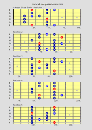 Country Guitar Scales Chart Qualified A Minor Pentatonic Scale Guitar Chart Minor