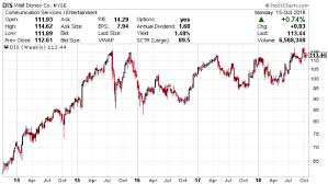Disney Stock Price Chart Walt Disney Co Nyse Dis What Awaits Disney Stock In 2019