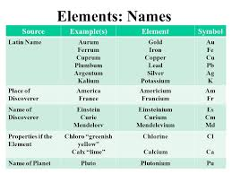 The History of the Modern Periodic Table. Elements: Names ...