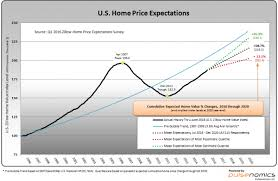 Zillow Chart Economicgreenfield Zillow Q3 2016 Home Price Expectations