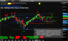 Nq Chart Adl Predicts Expected Range Of The Nasdaq Before Breakout