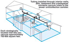 central vacuum systems for your home layout of a central vac system for a home remodel