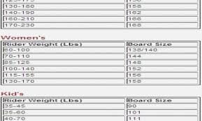 Surprising Burton Size Guide Burton Snowboard Size Chart