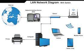 wireless network support heart of iowa lan no switch