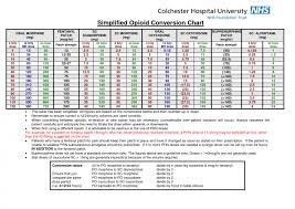 free templates opioid conversion chart large size