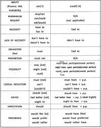 Tense Formula Chart In Hindi Pdf Download Modal Verbs With Examples Learn English English Grammar