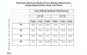 Wood Span Chart Floor Beam Span Tables Calculator