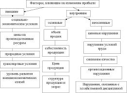 Дюмин АГ Анализ прогнозирование и преобразование прибыли ОП РМЗ  Прибыль является самым крупным источником финансирования расширенного воспроизводства важным критерием его эффективности основным источником формирования