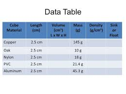 Density Chart Of Materials In G Cm3 Revisit Density Cube Lab Redo Density Lab Due Tomorrow