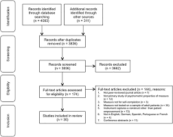 Prisma Flow Chart Of Study Selection Download