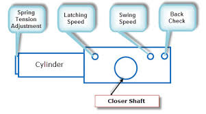 door closer adjustment. 2. determine the simplest solution door closer adjustment s