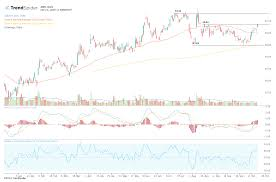 Amd Stock Price Chart Amd Stock Could Rise On Expected Market Share Gains