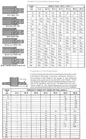 Flange Surface Finish Chart 012 Vl Flange Supply Inc