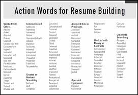 List Of Active Verbs Action Verb List For Resumes And Cover Letters Cover Letter