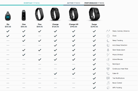Fitbit Chart Fitbit Purepulse Dec2014 Comparison Chart Which Fitbit