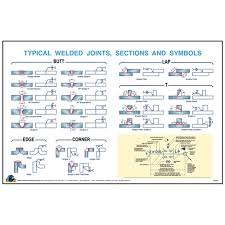 Typical Weld Joint Symbols Wall Poster