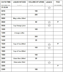 Bladder Chart Diaries Bladder Urogynaecology Prolapse Glossary