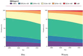 Bmi Categories 2 Global Trends In Obesity Current Status And Response To