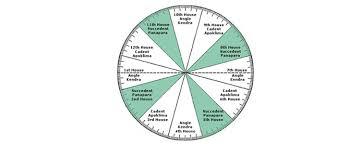 Kp Chart Or Lagna Chart Vedic Fortune K P Center Of Astrology