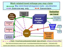 work from home expenses orang