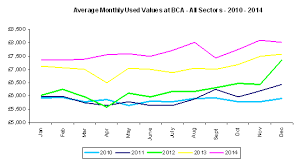 16 January 2015 Average Values For Used Cars Continue To