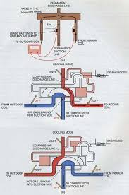 the homemade heat pump manifesto page ecorenovator here is a diagram of a heat pump circuit showing how the reversing valve works in cooling mode