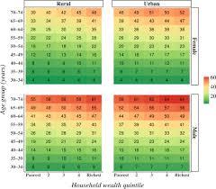 Bmi Calculator Chart India Bmi Calculator India Chart Then Geographic And