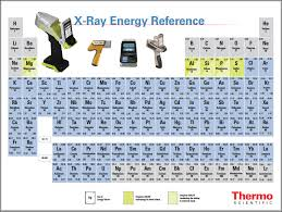 What Elements are on the Periodic Table, and Why Should I Care?