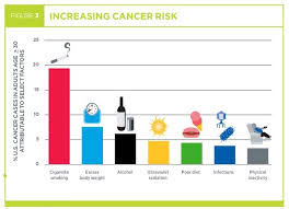 Cancer Chart 2018 Cancer Report Progress But Millions Are Still Dying Of