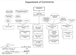 Commerce Org Chart 43 Timeless Census Organization Chart